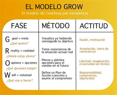 el modelo coach para 0829765816 escuela de coaching y liderazgo el modelo grow el modelo de coaching por excelencia http