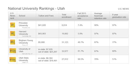 Us News College Rankings Mba by Byu And Utah Ranked In Us News And World Report Survey For