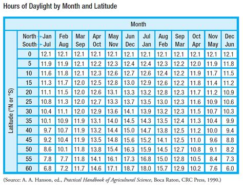 solved daylight hours the table shows the number of hours