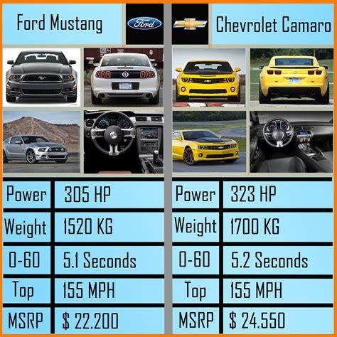 Ford Vs Chevy Meme - 14 mustang vs camaro autos post