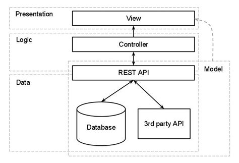 design pattern rest api three tiered web app setup in php php the sitepoint