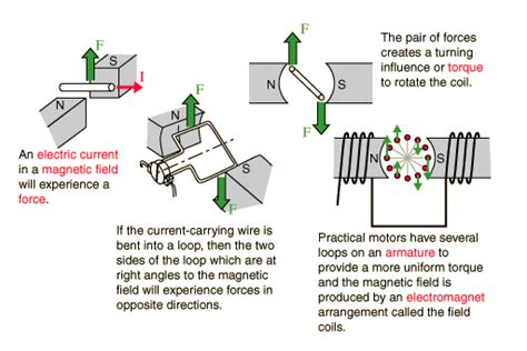 how a motor works
