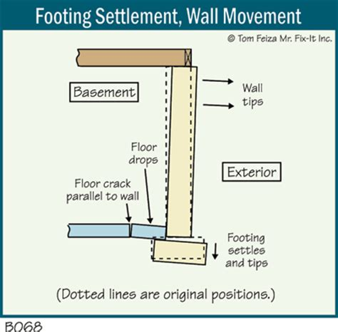 basement services 911 basement services 911 wall repair warranty services