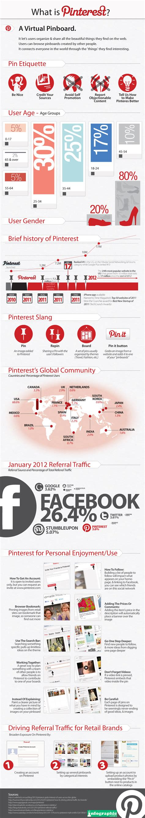 pinterest us what is pinterest infographic
