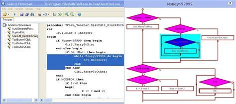 eclipse flowchart plugin visual source code flow chart for c software