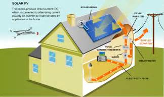 understanding of various components of roof top system