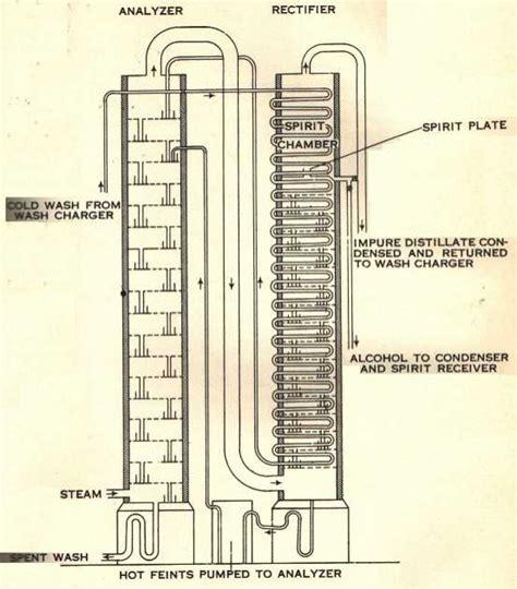 column still diagram stillcooker coffey still patent still column still