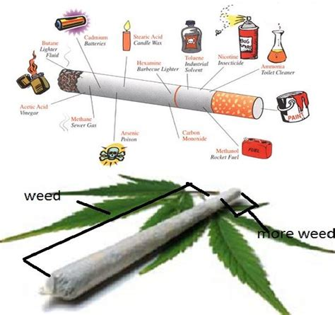 Detox From Cigarettes And by Cannabis Can Help Cigarette Smokers By Reducing Their