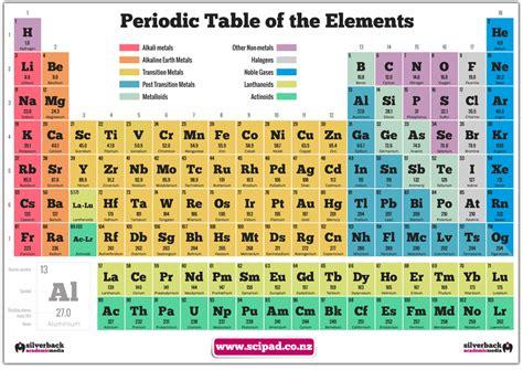 periodic table poster periodic table poster scipad student shop
