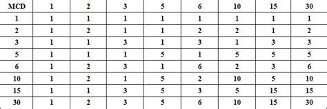 del2 tabelle terzo modello con le stesse propriet 224 formali calcolo