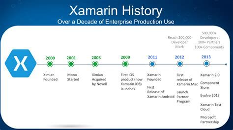 the advantages of xamarin forms over xamarin and where xamarin what is xamarin part i