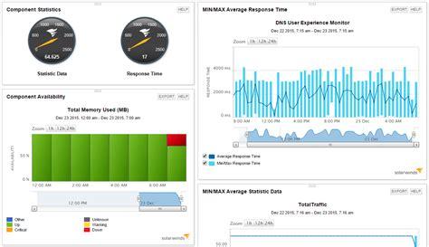 postgresql monitor postgresql monitoring tool solarwinds
