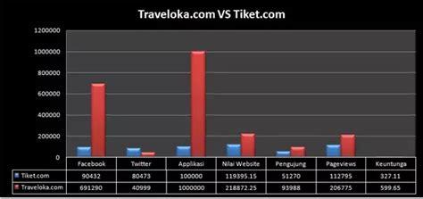 company   bigger market share tiketcom
