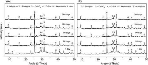 xrd pattern of ettringite early and late hydration of supersulphated cements of