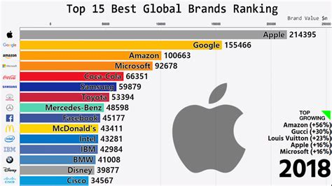 top  global brands ranked annually