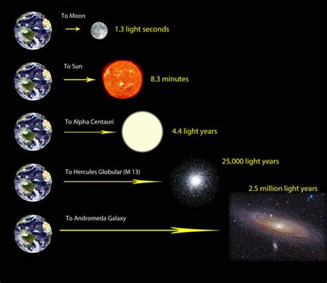 How Far Does Light Travel In A Second by How Far Does Light Travel In A Year Universe Today
