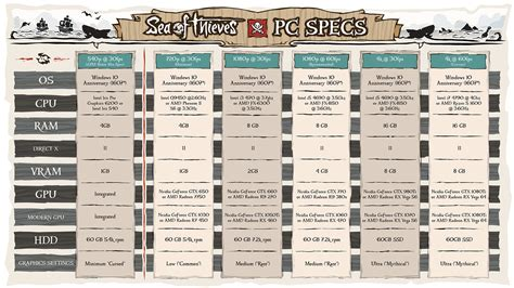 game design frame rate sea of thieves pc specs run the gamut of computers