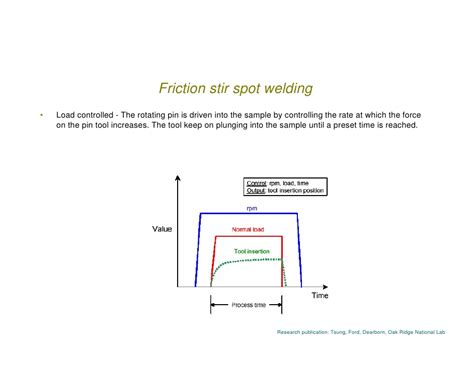 research papers on friction stir welding friction stir welding
