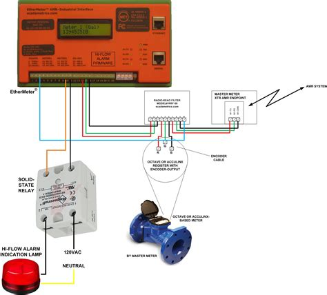 updated high flow alarm annunciation with the ethermeter