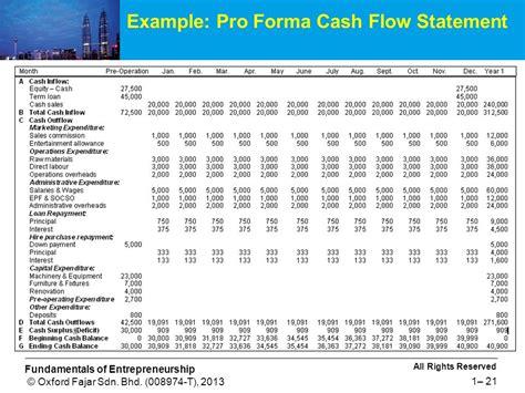 pro forma cash flow financial management for small and medium enterprises