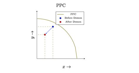 ppc diagram what will be the impact on production possibility curve