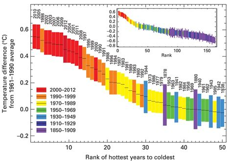 what is the hottest color matt s sci tech blog some interesting graphs on climate