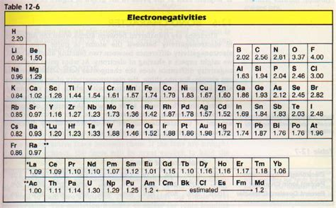 printable periodic table with electronegativity values electronegativity chart values
