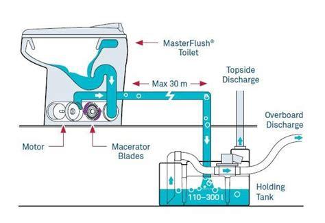 boat macerator toilet system wiring diagrams repair