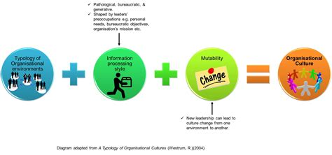 organisational culture diagram what is your organizational culture pathological