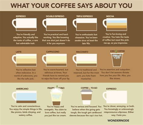 what your coffee says about you what s your coffee say about you look this trusper