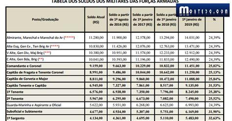 aumento de salario 2016 exercito portafolio aumento de montedo com governo mant 233 m reajuste de at 233 48 9 para