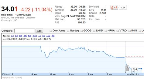 cool stock price facebook stock quotes cool facebook s lockup expiration