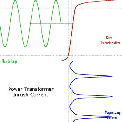 induction generator magnetizing current induction generator inrush current 28 images the dynamics of induction motor fed directly
