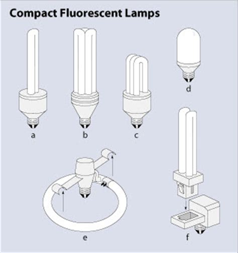 fluorescent light bulb types fluorescent lighting standard fluorescent light bulb
