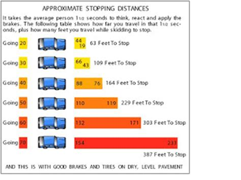 stopping distances in conditions traffic school speed and stopping distance