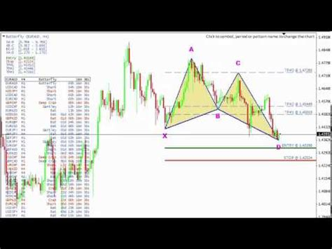 harmonic pattern trading software harmonic pattern scanner for the forex market youtube