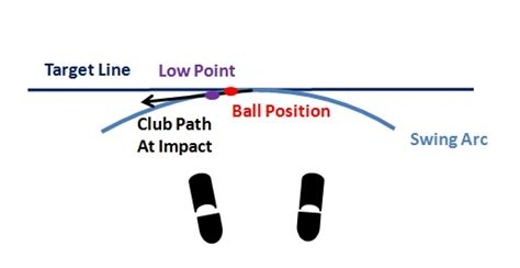 swing path for a draw the d plane and the new ball flight laws