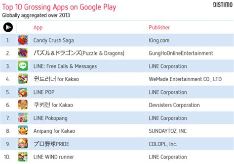 Play Store Top Grossing Free Apps Generate The Most Revenue Play Grows