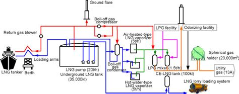 lng process flow diagram pdf compact well designed lng terminal ensures stable supply