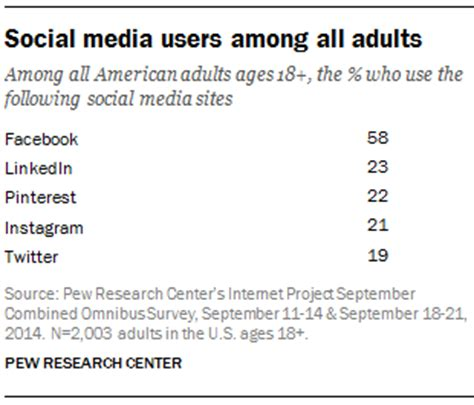 social media site usage 2014 pew research center dr4ward what percentage of adults use the top social