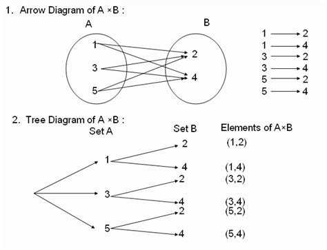 cartesian product venn diagram diagram cartesius choice image how to guide and refrence