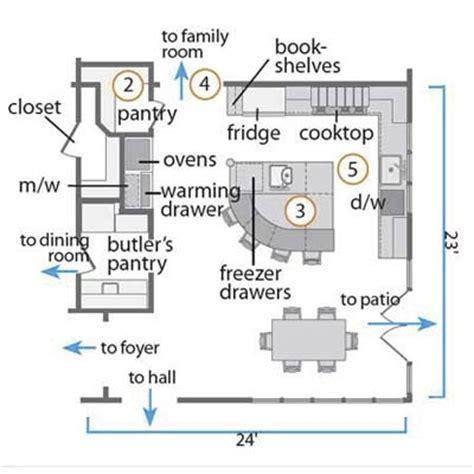 dream kitchen floor plans island kitchen floor plan might work dream home pinterest