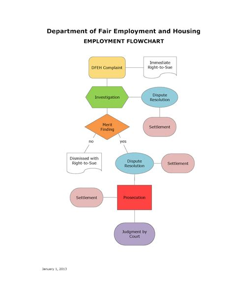 conflict resolution flowchart conflict resolution employment disputes