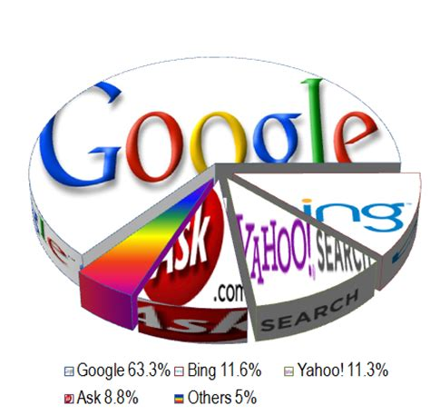 Best Search Engines Free List Of Search Engines The Free Encyclopedia Autos Post