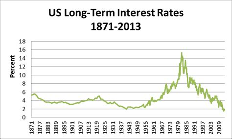 united states how do historically low interest rates rising interest rates 101