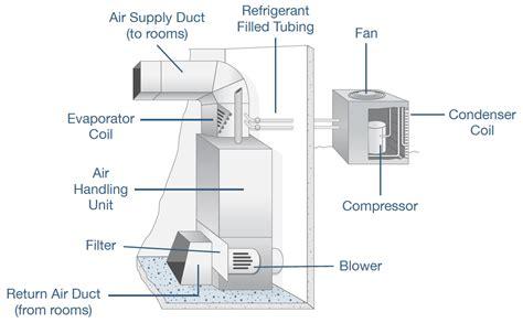 equipment air handling units ahu ravti