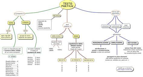 la italia testo mappa concettuale sul testo poetico versi strofe e rima