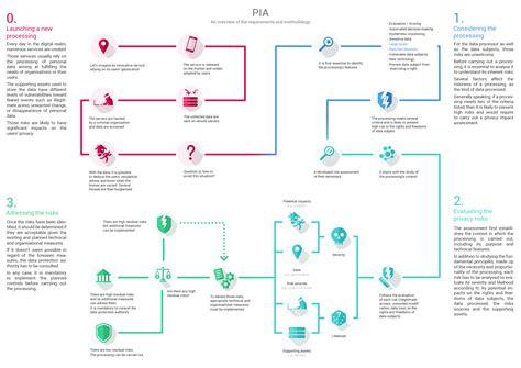 Privacy Impact Assessment Pia Cnil Dpia Template Pdf