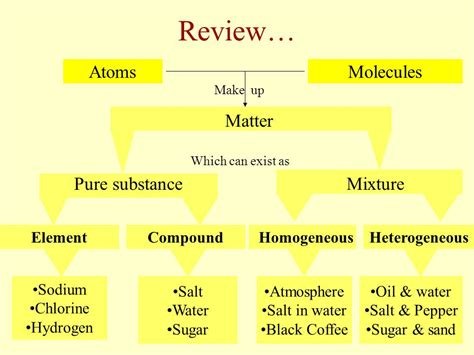is table salt a compound or mixture is table salt a compound cabinets matttroy
