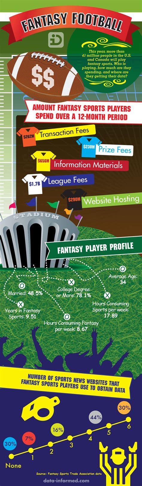 Free Fantasy Football Win Real Money - 10 hall of fame fantasy football infographics